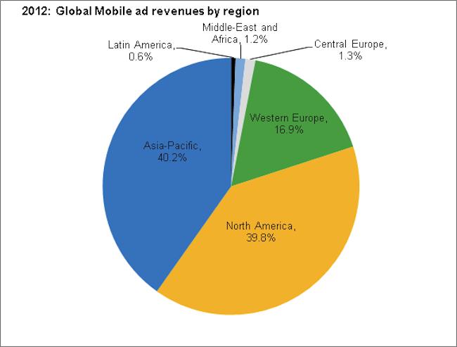 iab-publicite-mobile