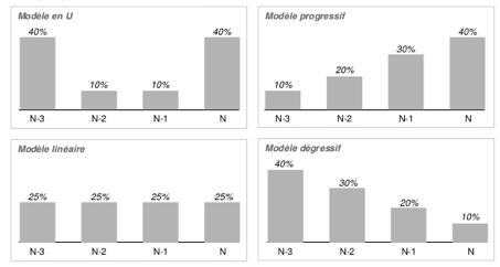 schema-modele-attribution