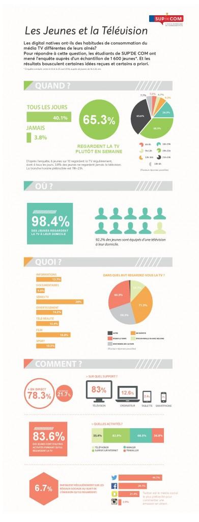 infographie_jeunes_TV-