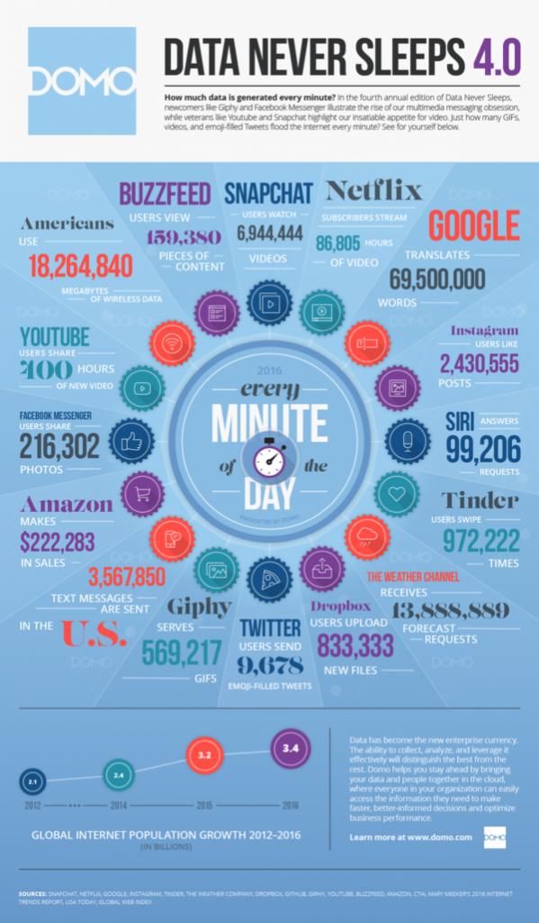 chiffres-internet-2016-600x1026