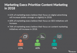 marketing-execs-prioritize-content-marketing-marketing-trends-in-2018