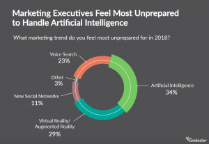 marketing-executives-marketing-trends-in-2018-artificial-intelligence