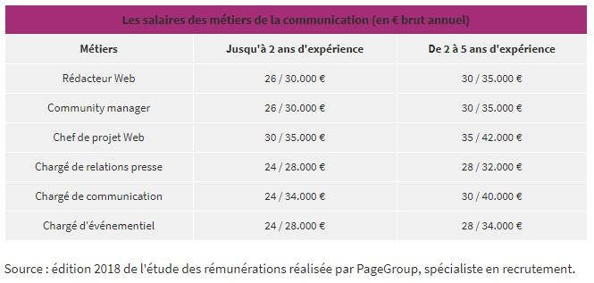 Prétentions salariales juniors